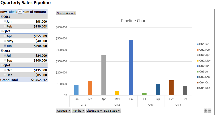 Pipeline Chart Expanded